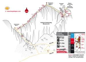 Mapka topo ferraty Rotwand